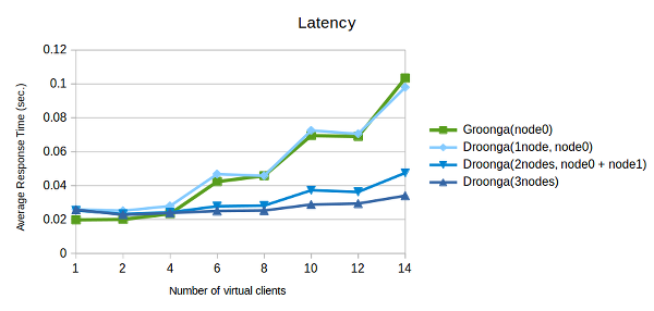 A layered graph of latency