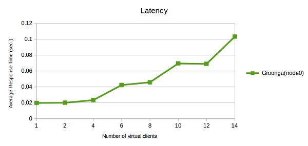 A graph of latency